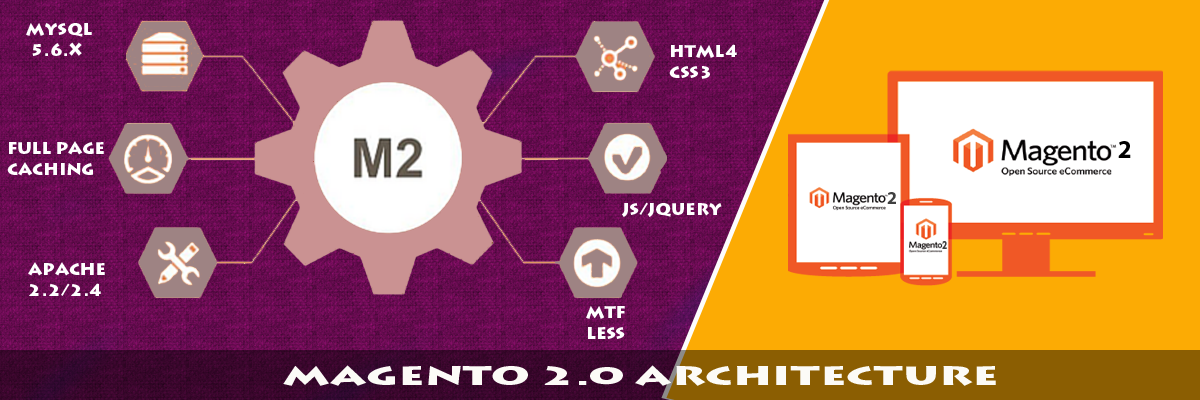 Magento 2.0 Architecture