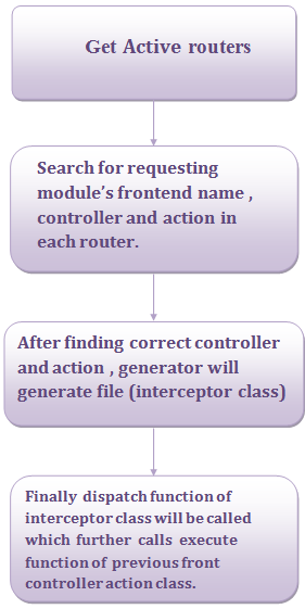 image_routing