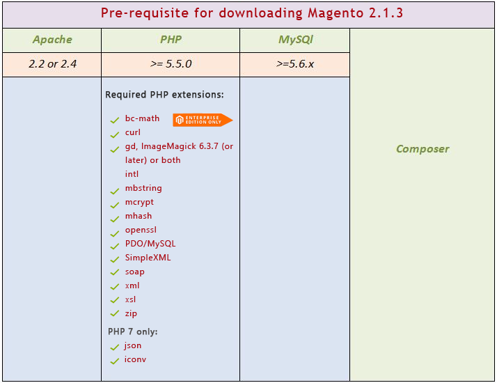 magento download pre-requisite