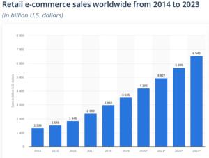 Online sales figures-image