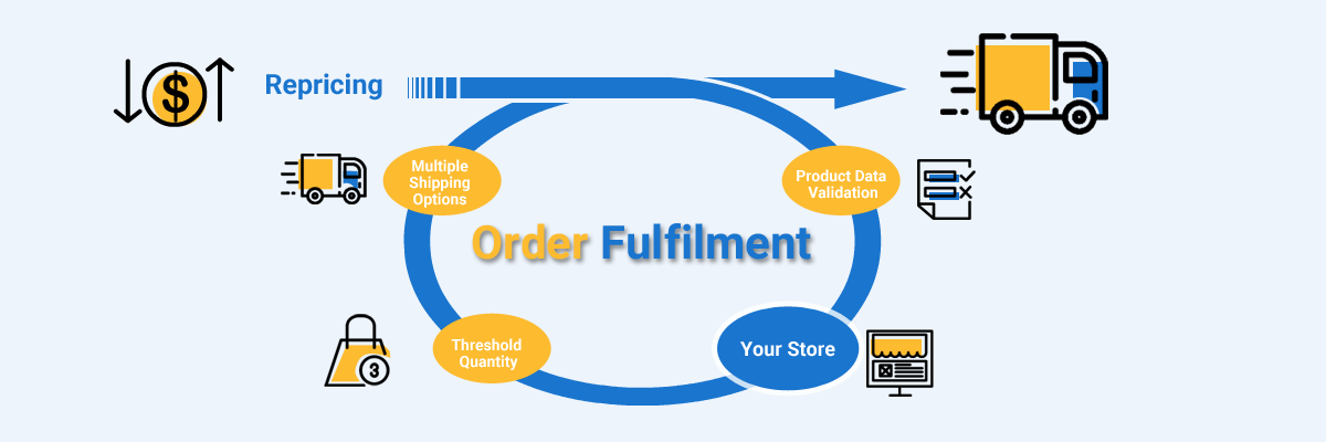 how walmart marketplace integration app helps you better the order