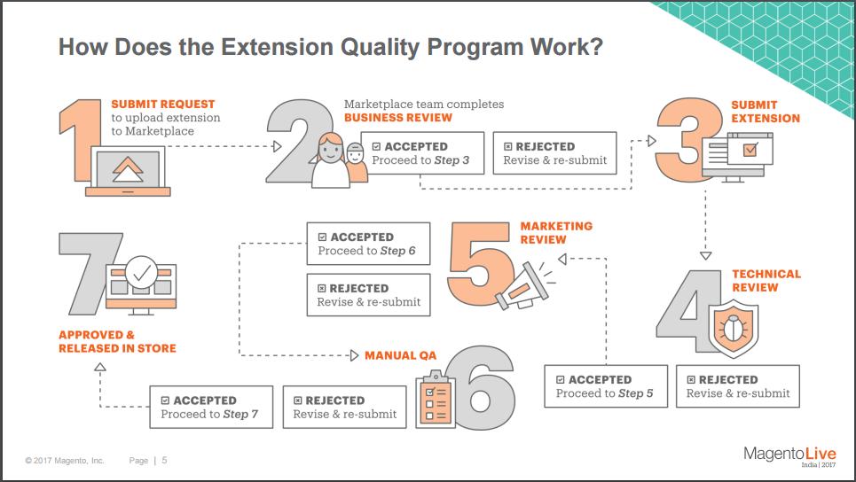 Magento Quality Program