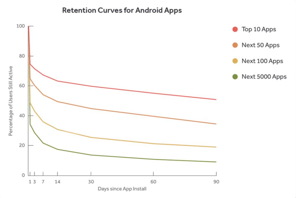 Native vs Hybrid Mobile Apps
