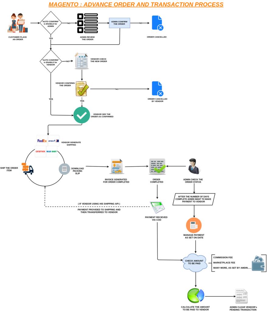 how to create a multi vendor marketplace