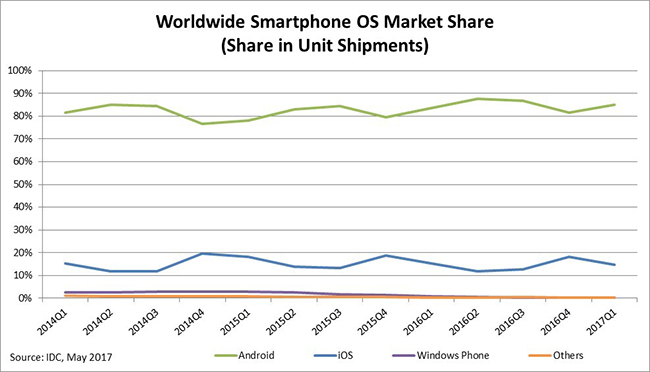 android and iOS operating system market share