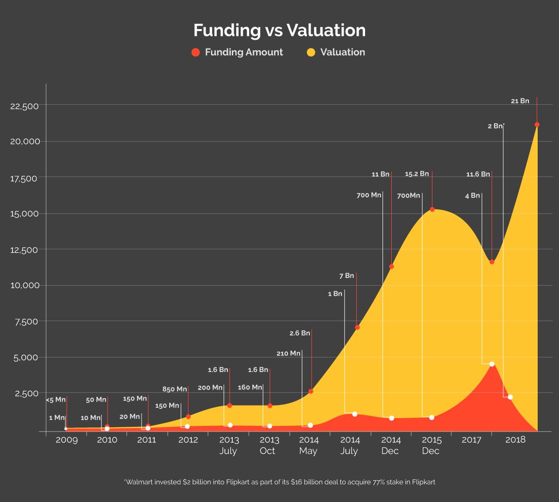 Flipkart's valuation
