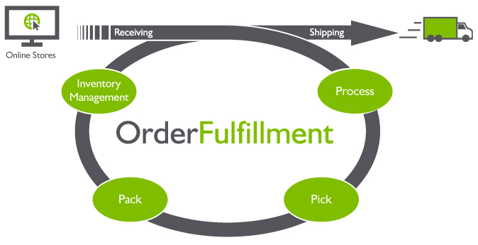 Fulfillment Services - Beginners Guide to Understanding the