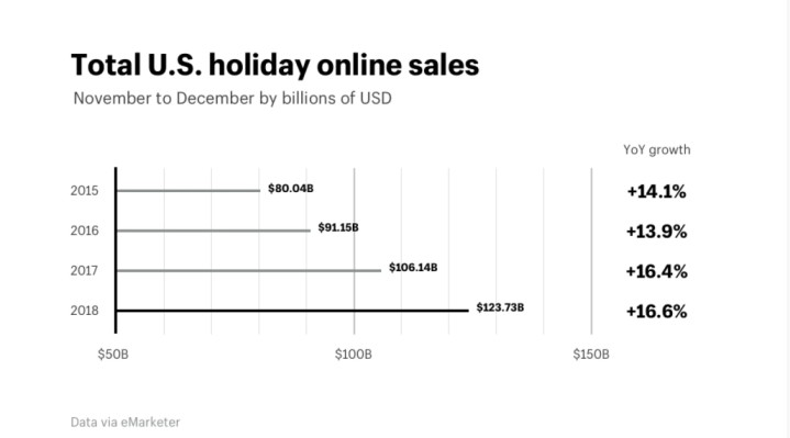 total sales in US