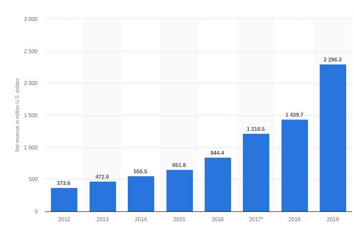 •-MercadoLibre-revenue-2019