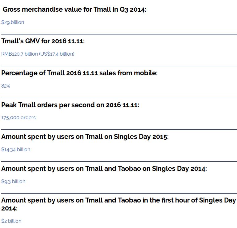 Tmall statistics