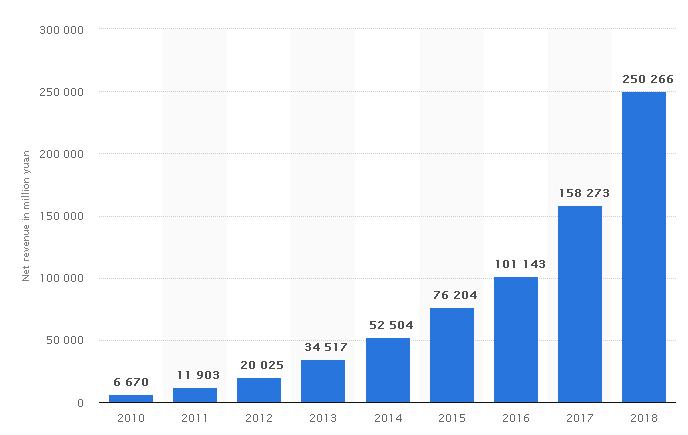 annual revenue of alibaba