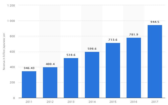 annual net revenue of rakuten
