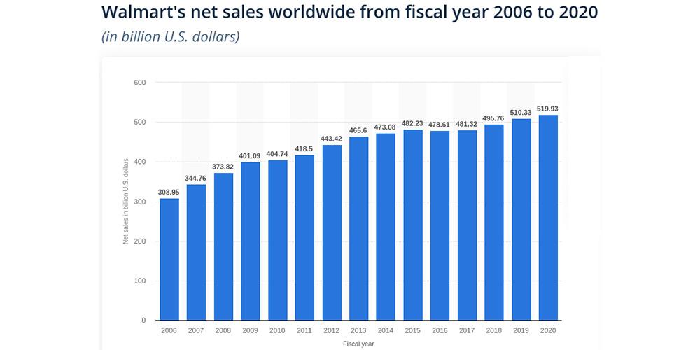 Walmart sales figures-image