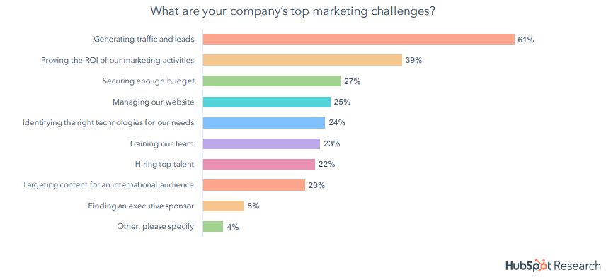 Challenges for Web Stores