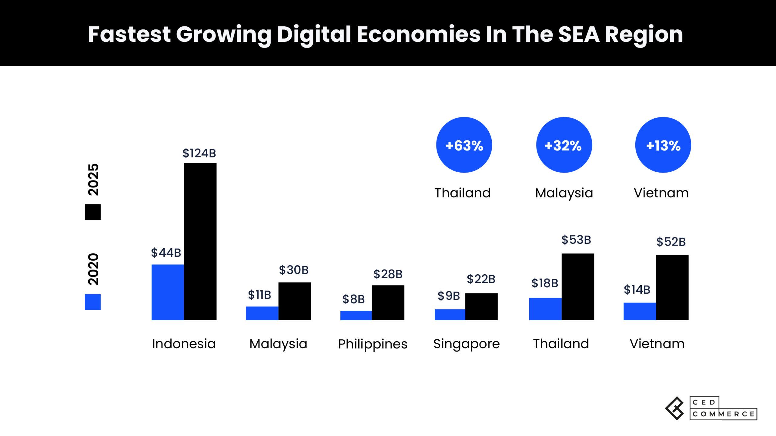 SEA ecommerce retail market volume