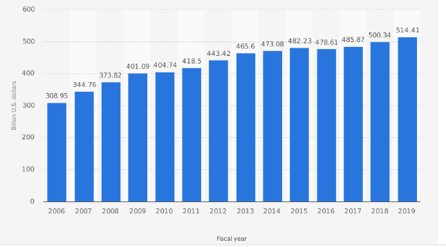 eCommerce Growth rate of Sales on Walmart