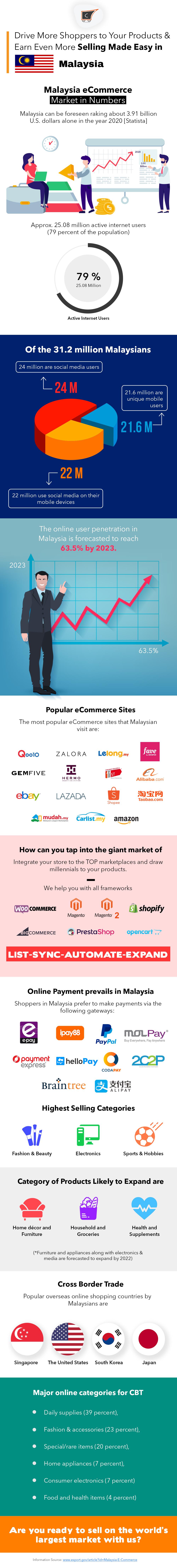 malaysia ecommerce landscape
