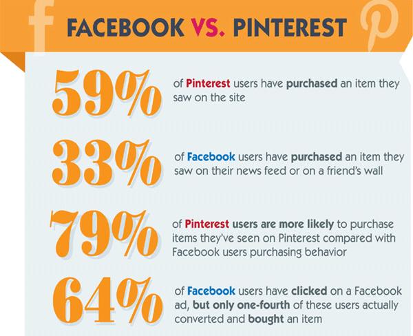 social media comparision