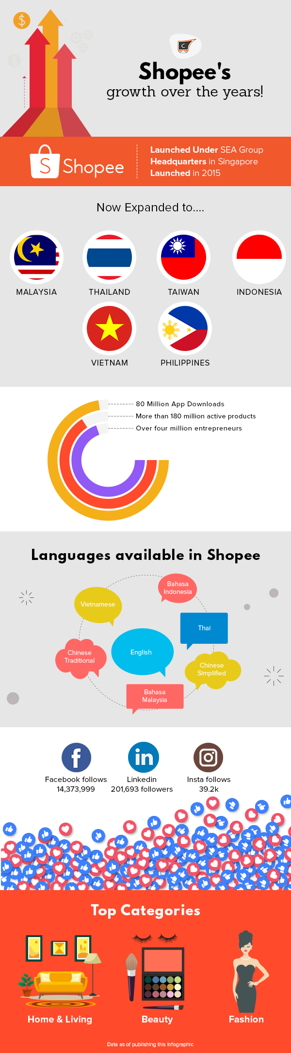 INFO GRAPHIC Shopee's growth over the years   CedCommerce Blog