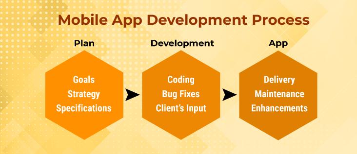 multilingual mobile app development