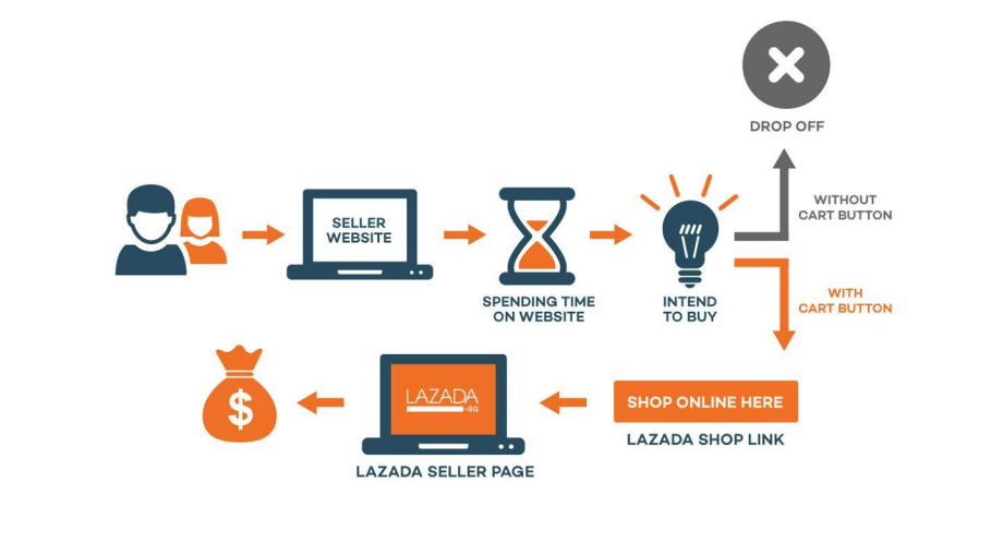 Lazada seller account