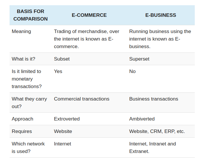 Comparison between eCommerce and eBusiness Cross-border ecommerce