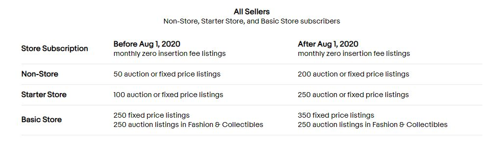 New eBay Insertion Fees After 1 August 2020
