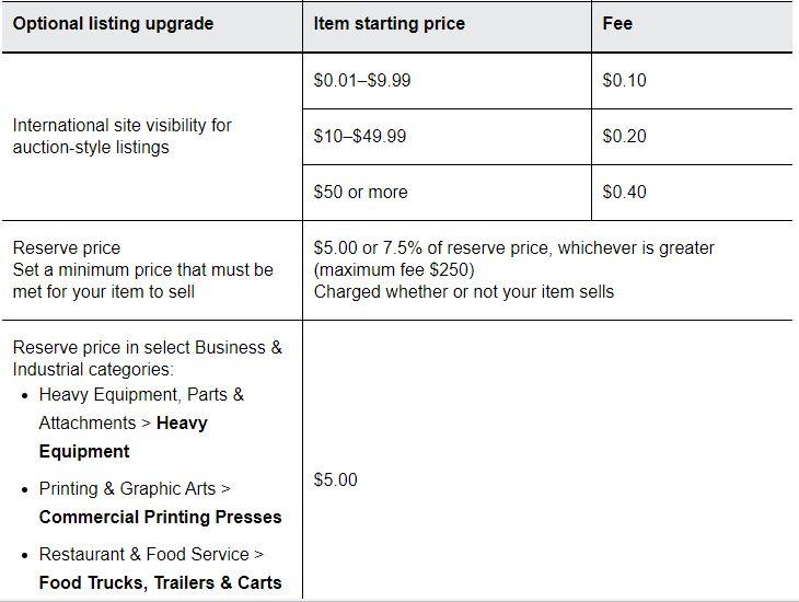 optional listing upgrade
