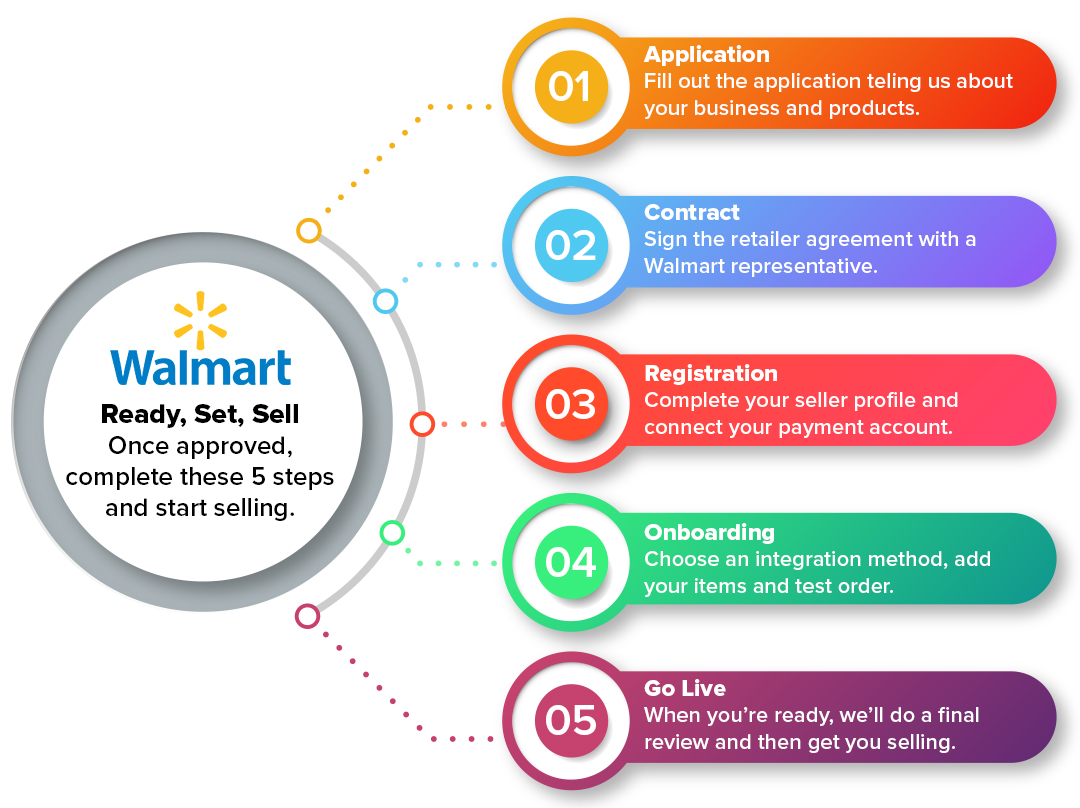 sell on walmart with woocommerce