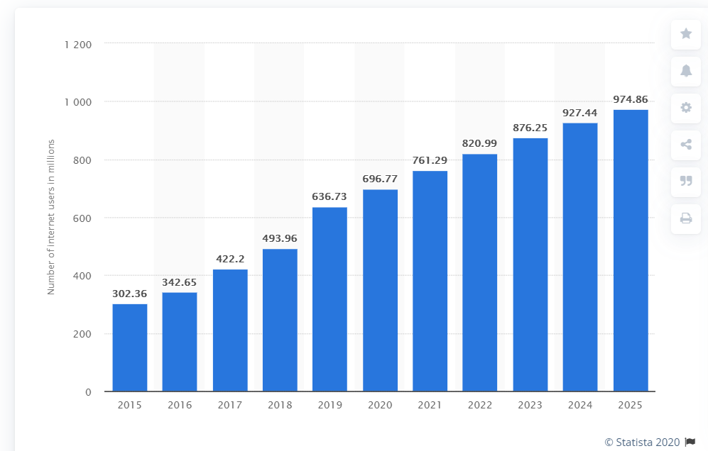 B2B ecommerce- number of internet users in India
