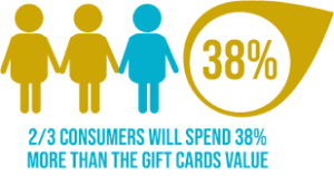 gift cards in e-commerce business