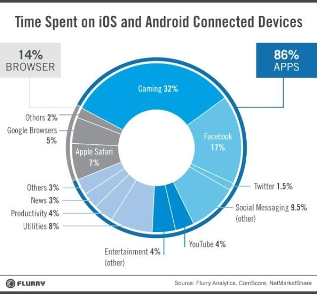 % of Time Spent on Apps and Browser