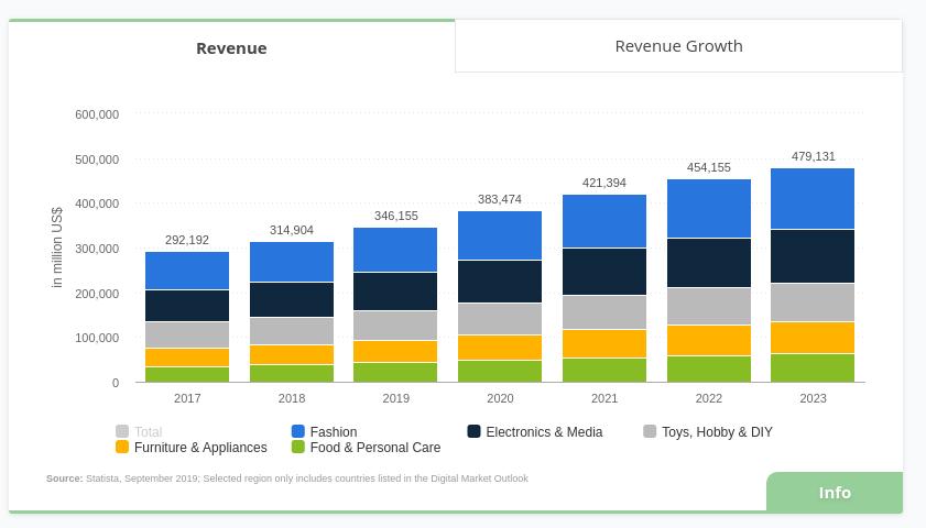 revenue of marketplaces in Europe