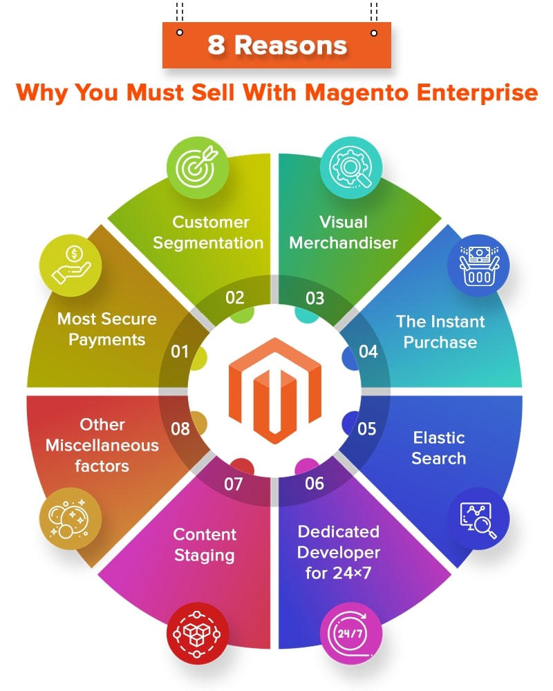 8 reasons why Magento Commerce is the best eCommerce Platform