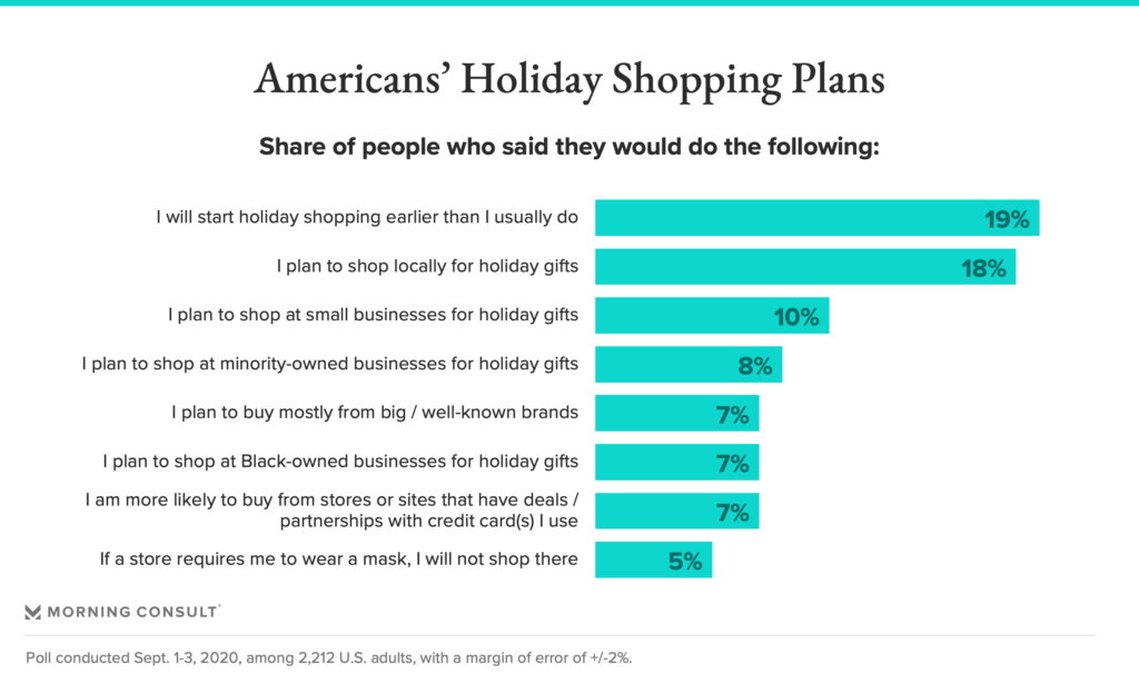Holiday shopping plans