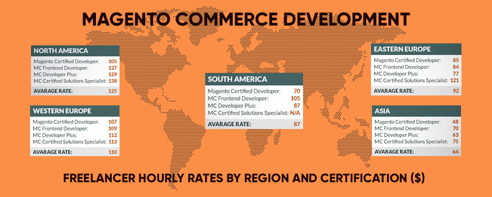 Magento Commerce Freelancer Cost