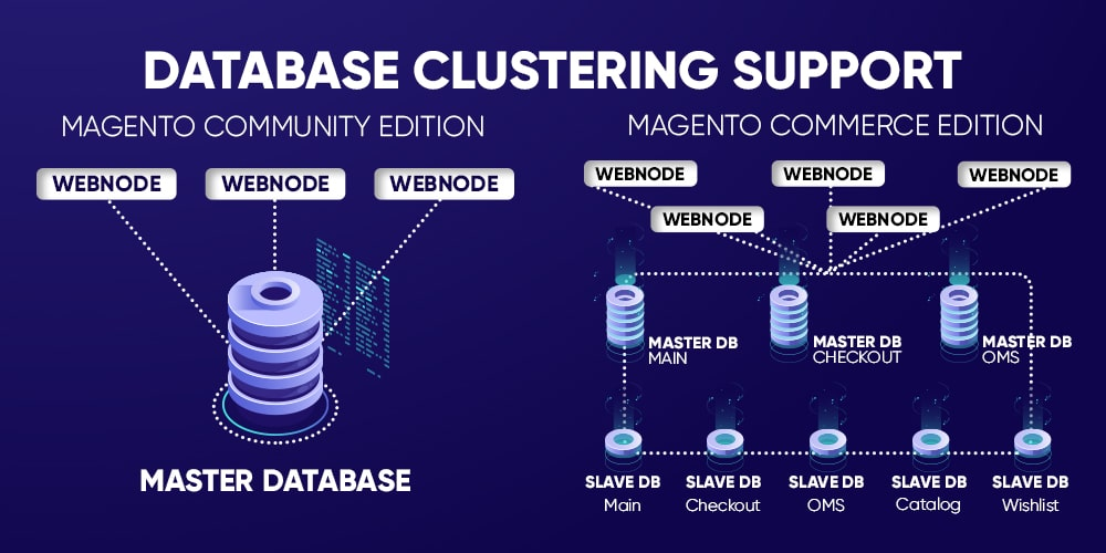 Magento commerce database clustering support