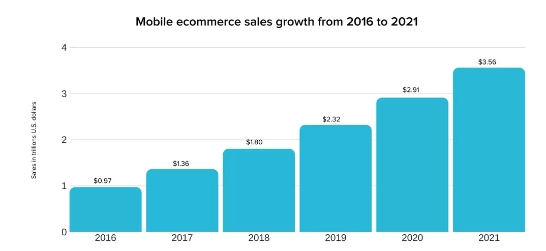 ecommerce business growth via mobiles