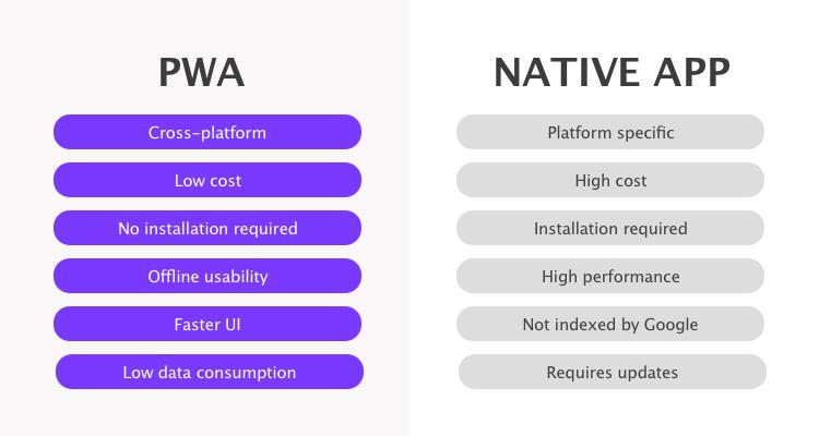 pwa and native apps