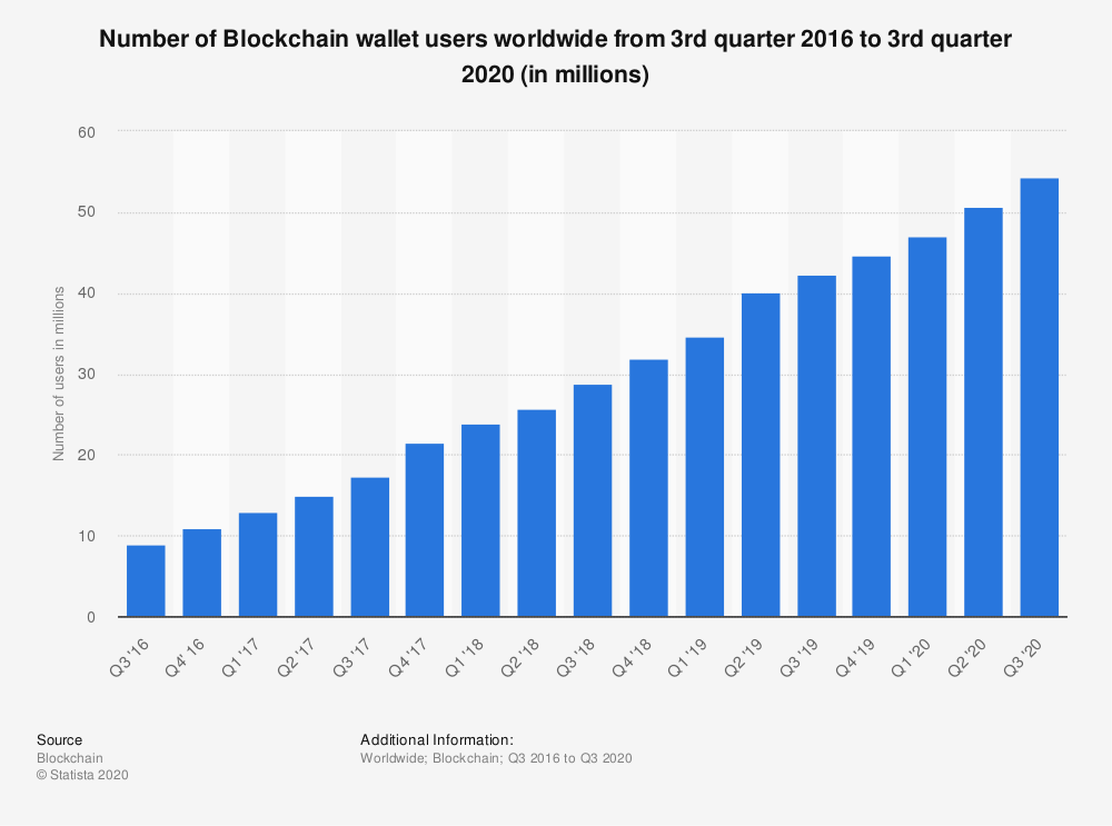 No of blockchain wallets