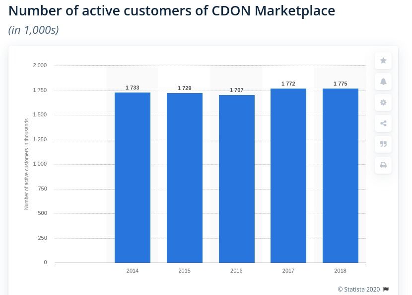 cdon marketplace number of active customer nordic eCommerce