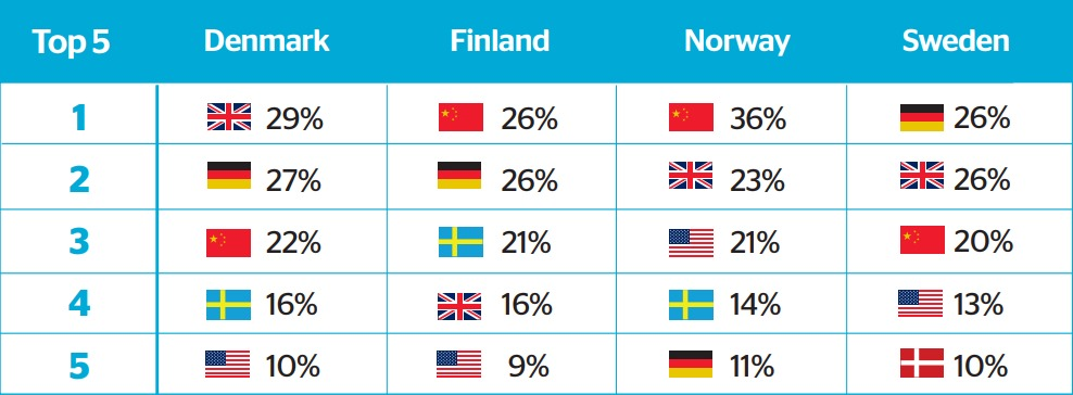 top 5 cross border countries to shop from in nordic region