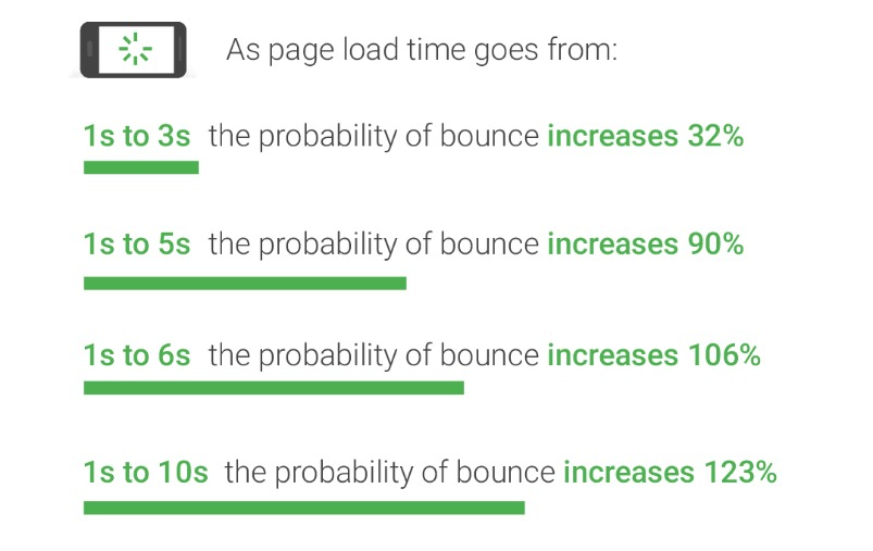 page load speed delay