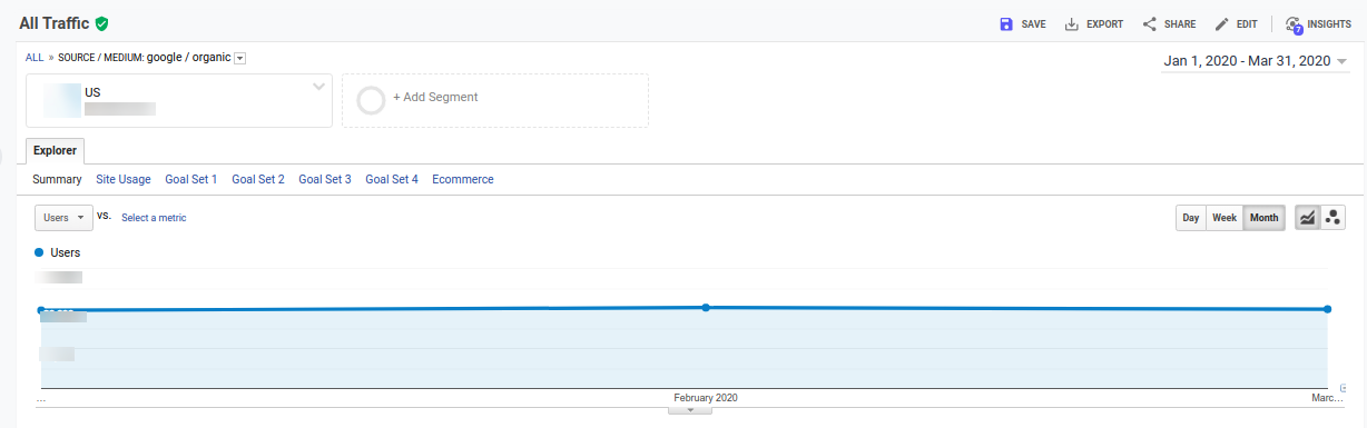 trend of users & business in google analytics in COVID-19