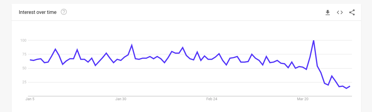 negative trend observed in google trends
