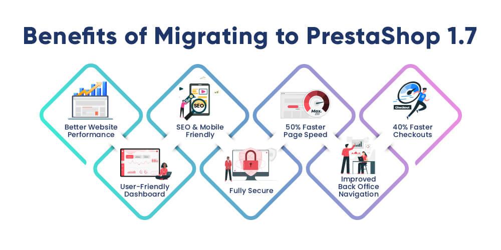 Benefits of Migrating Prestashop 1.6 to Prestashop 1.7