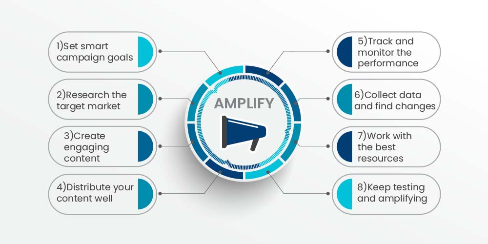 Amplify performance of your content marketing campaigns