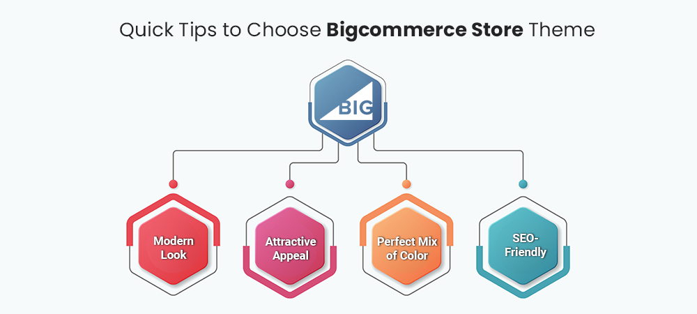 BigCommerce store theme 2