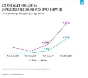 COVID 19 impact on e-commerce