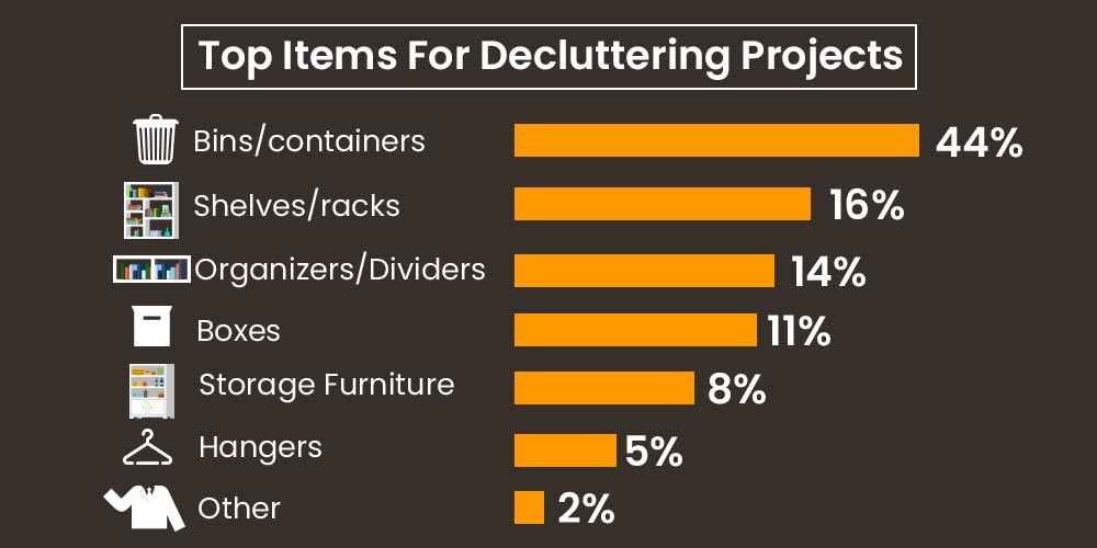 Top Items For Decluttering